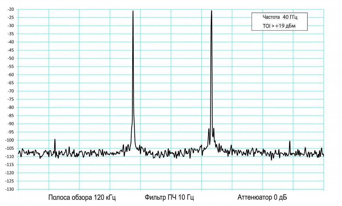 При полосе пропускания 2,4 ГГц и точке пересечения по интермодуляции 3-го порядка по входу (0IP3) 44 дБм о